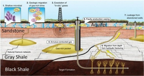The study explored different scenarios that may have accounted for elevated methane in the groundwater. (Thomas Darrah/OSU)