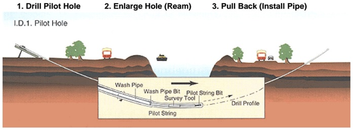 A mockup of how the Trans-Pecos Pipeline would stretch underneath the Rio Grande River at the U.S.-Mexico Border, from an Energy Transfer presentation. (Energy Transfer)