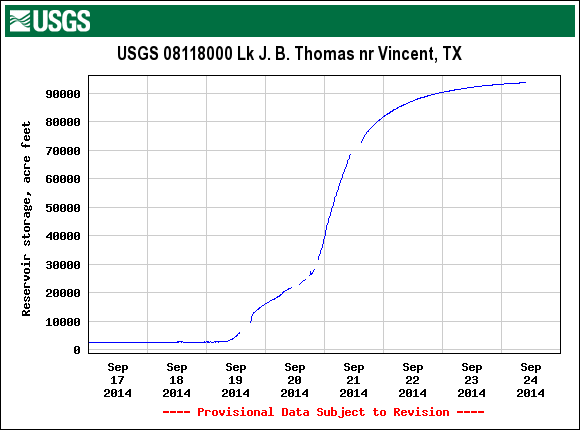 This graph shows the recent filling of Lake J.B. Thomas (US Geological Survey)