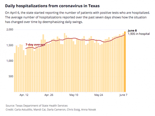 In Texas Covid 19 Case Totals And Hospitalizations Are Rising The State Says Prisons And Meatpacking Plants Are Key Factors Krts 93 5 Fm Marfa Public Radiokrts 93 5 Fm Marfa Public Radio